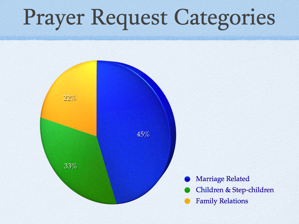Prayer Request Percentage